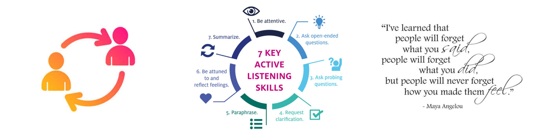 Graphics describing how to communicate effectively